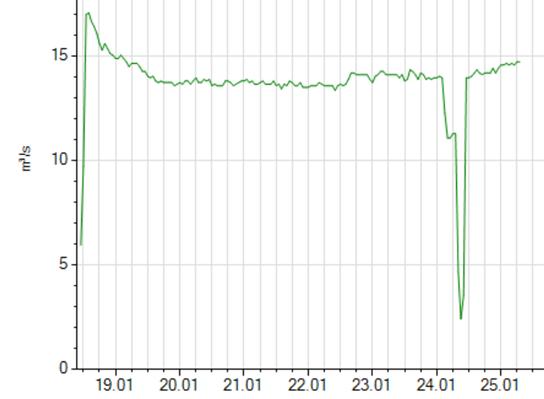 Vannføringskurven fra Elverheim ved Dalen viser med tydelighet det brå droppet